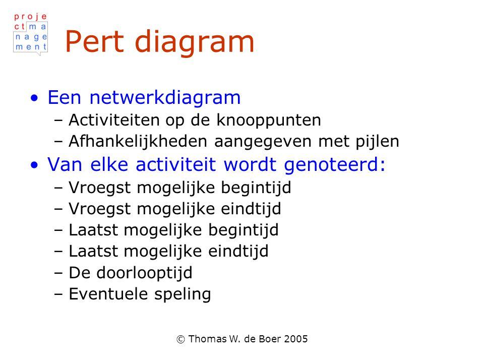 © Thomas W. de Boer 2005 Pert diagram Een netwerkdiagram –Activiteiten op de knooppunten –Afhankelijkheden aangegeven met pijlen Van elke activiteit w