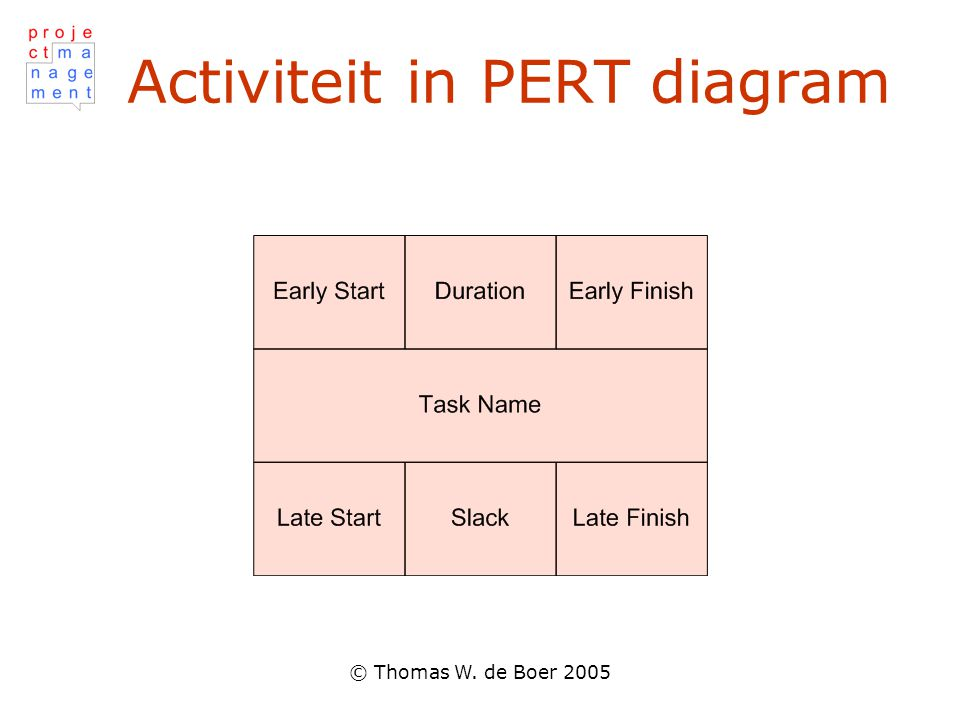 © Thomas W. de Boer 2005 Activiteit in PERT diagram