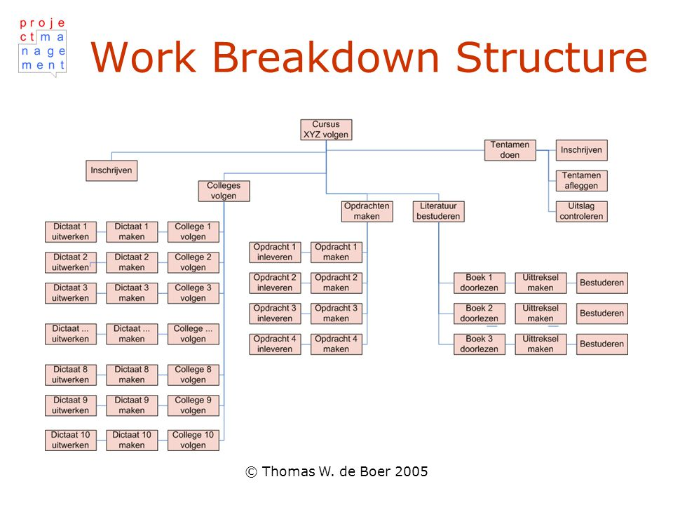 © Thomas W. de Boer 2005 Work Breakdown Structure