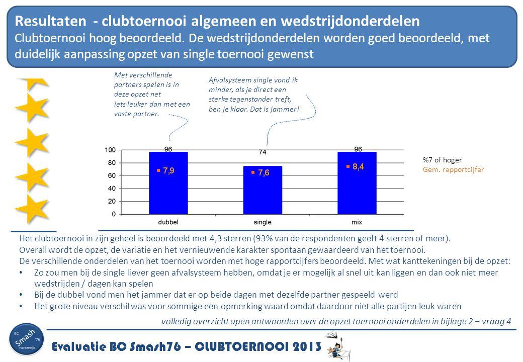 Evaluatie BC Smash76 – CLUBTOERNOOI 2013 Resultaten – waardering diverse aspecten van het clubtoernooi Met name de organisatie en het aantal speelavonden (2 speelavonden per onderdeel) worden zeer gewaardeerd.