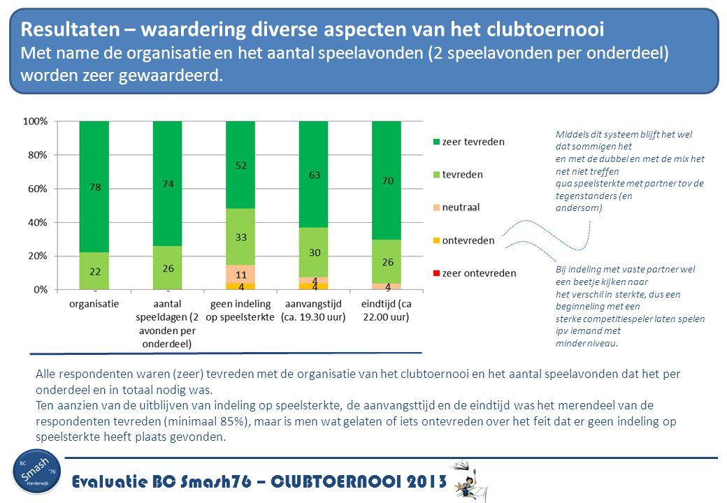 Evaluatie BC Smash76 – CLUBTOERNOOI 2013 Resultaten – waardering diverse aspecten van het clubtoernooi Met name de organisatie en het aantal speelavon