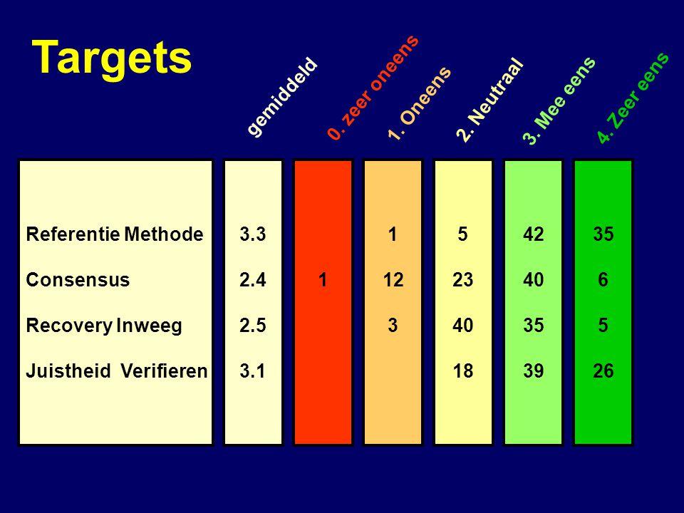 3.3 2.4 2.5 3.1 Referentie Methode Consensus Recovery Inweeg Juistheid Verifieren 1 1 12 3 5 23 40 18 42 40 35 39 35 6 5 26 gemiddeld 0.