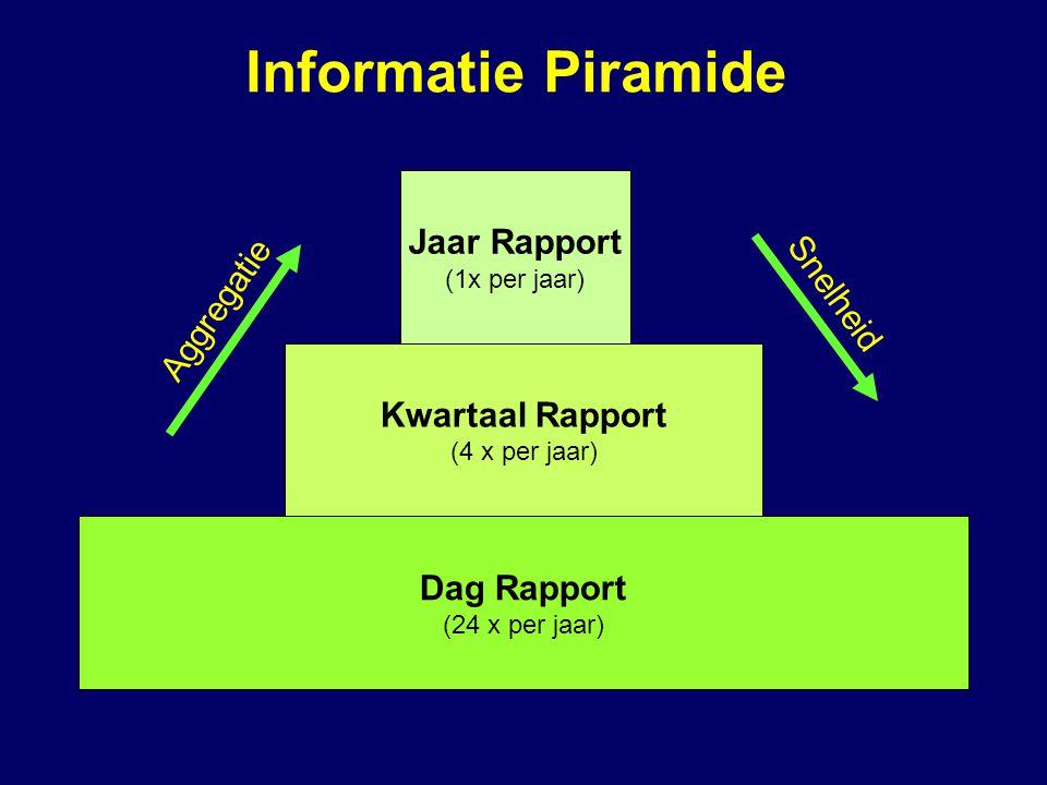 Jaar Rapport (1x per jaar) Kwartaal Rapport (4 x per jaar) Dag Rapport (24 x per jaar) Aggregatie Snelheid Informatie Piramide