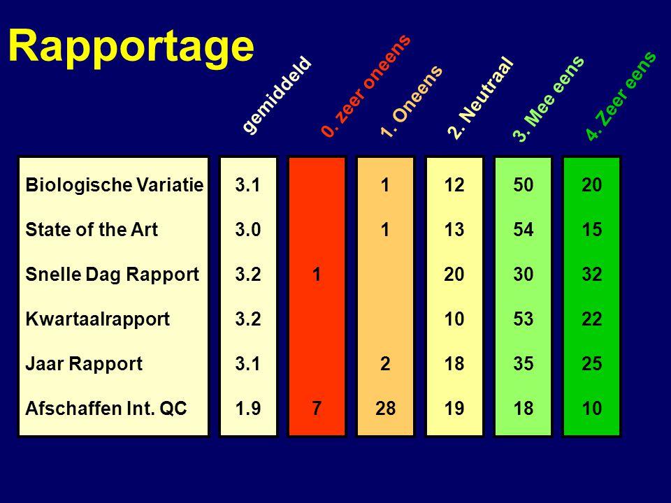 3.1 3.0 3.2 3.1 1.9 Biologische Variatie State of the Art Snelle Dag Rapport Kwartaalrapport Jaar Rapport Afschaffen Int.