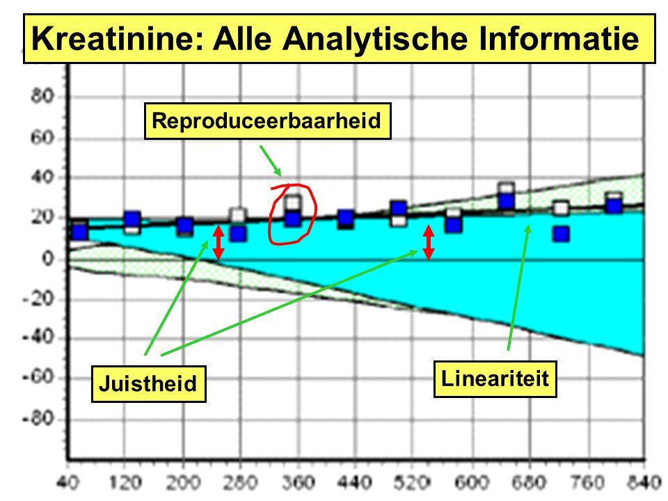 Kreatinine: Alle Analytische Informatie Juistheid Reproduceerbaarheid Lineariteit