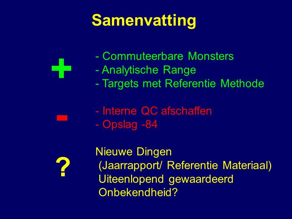 Samenvatting - Commuteerbare Monsters - Analytische Range - Targets met Referentie Methode - Interne QC afschaffen - Opslag -84 Nieuwe Dingen (Jaarrapport/ Referentie Materiaal) Uiteenlopend gewaardeerd Onbekendheid.