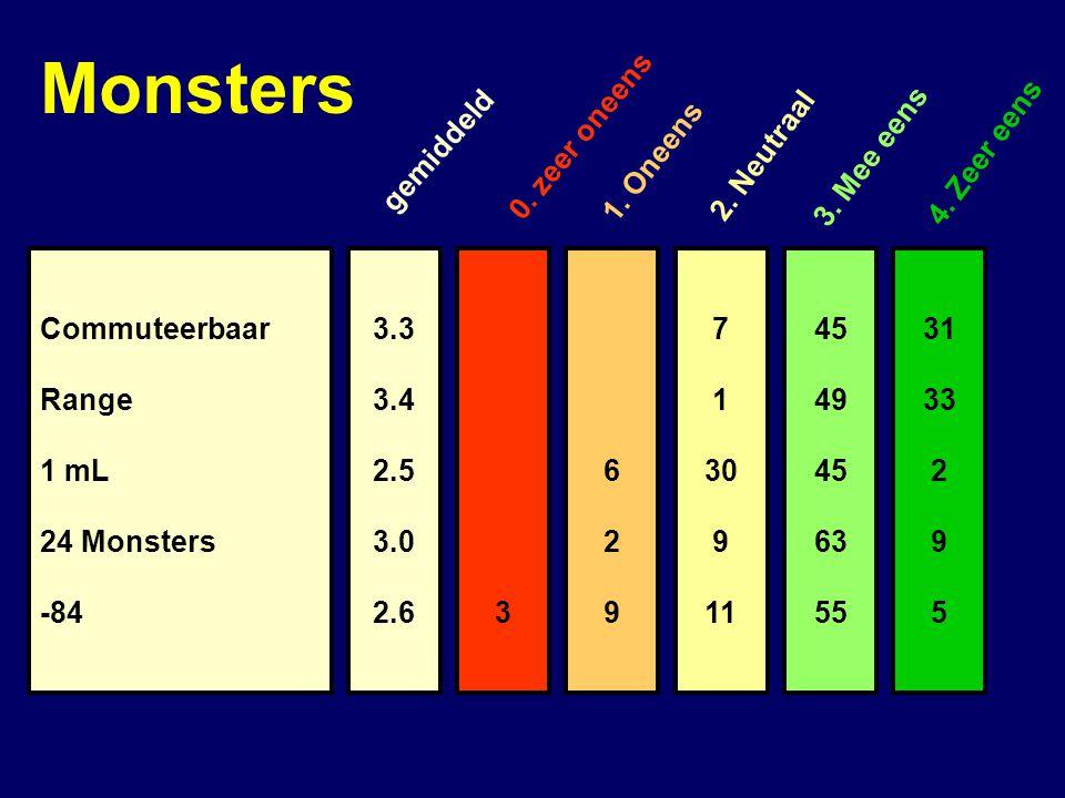 3.3 3.4 2.5 3.0 2.6 Commuteerbaar Range 1 mL 24 Monsters -843 629629 7 1 30 9 11 45 49 45 63 55 31 33 2 9 5 gemiddeld 0.