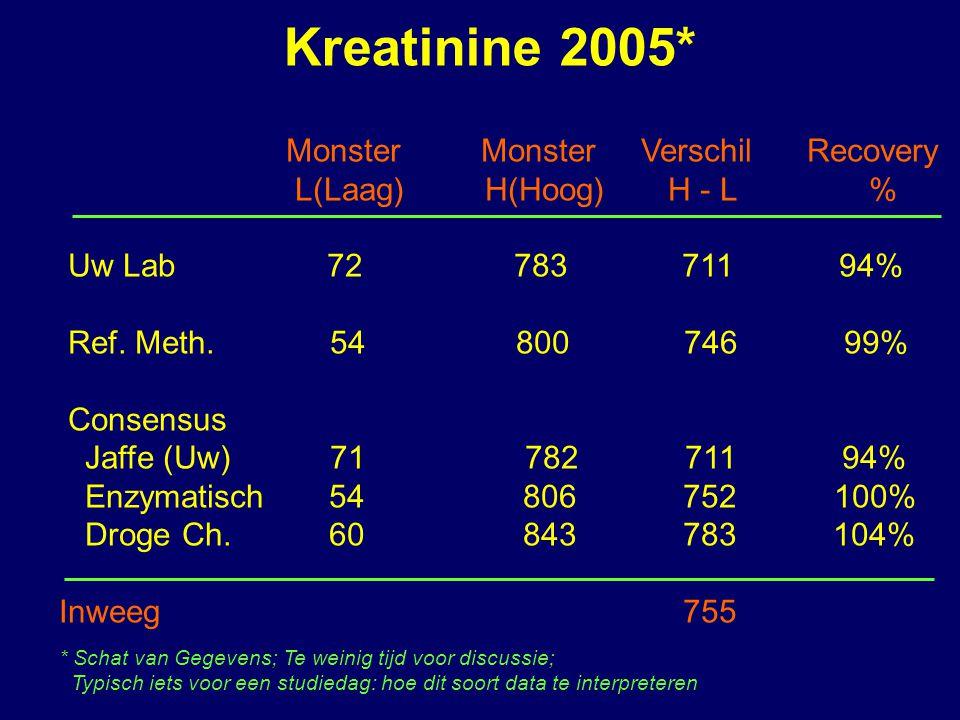 Kreatinine 2005* Monster Monster Verschil Recovery L(Laag) H(Hoog) H - L % Uw Lab 72 783 711 94% Ref.