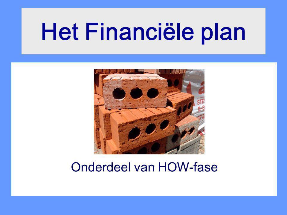 Het Financiële plan Onderdeel van HOW-fase