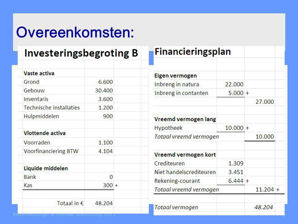 Verschil: Opbrengsten en inkomsten kosten en uitgaven Kosten ≠ Uitgaven Opbrengsten ≠ Inkomsten Voorbeelden: -Afschrijvingen zijn wel kosten, maar zijn geen uitgave.