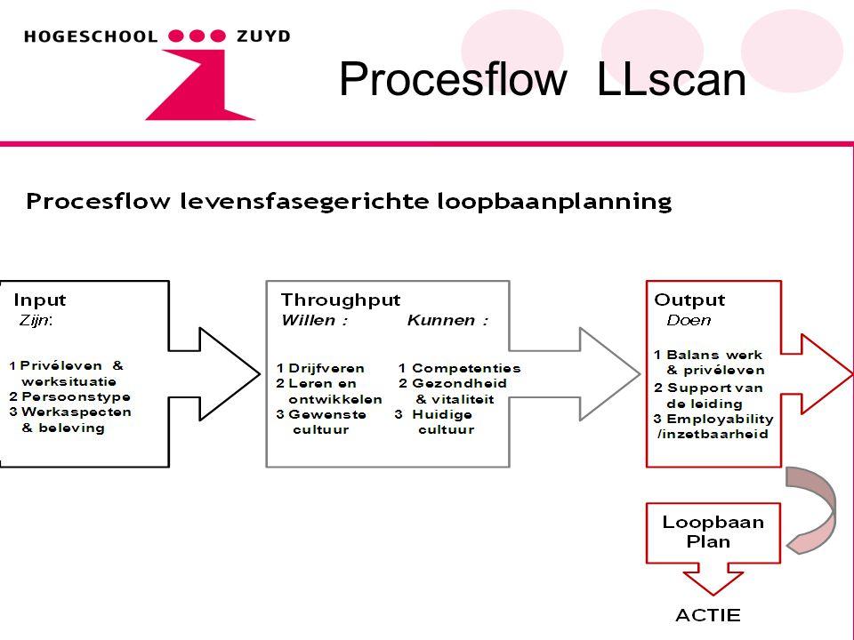 Procesflow LLscan