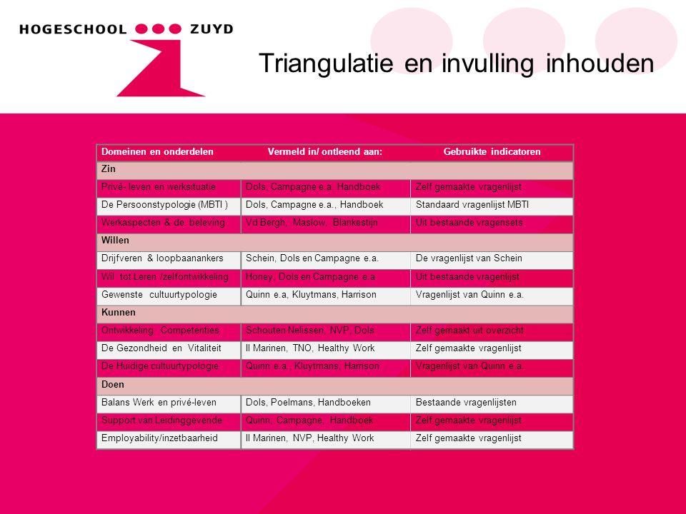 Domeinen en onderdelenVermeld in/ ontleend aan:Gebruikte indicatoren Zin Privé- leven en werksituatieDols, Campagne e.a. HandboekZelf gemaakte vragenl