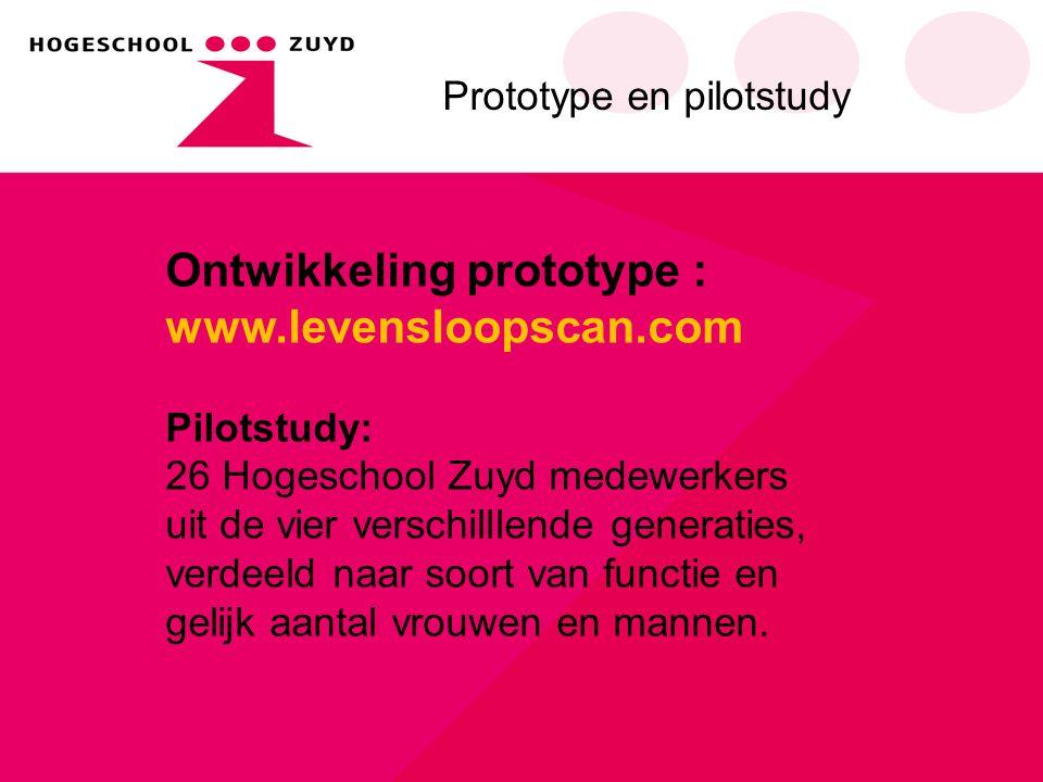 Ontwikkeling prototype : www.levensloopscan.com Pilotstudy: 26 Hogeschool Zuyd medewerkers uit de vier verschilllende generaties, verdeeld naar soort