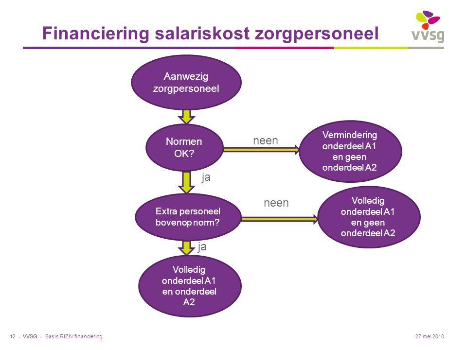VVSG - Financiering salariskost zorgpersoneel Basis RIZIV financiering12 -27 mei 2010 Aanwezig zorgpersoneel Normen OK? ja neen Vermindering onderdeel