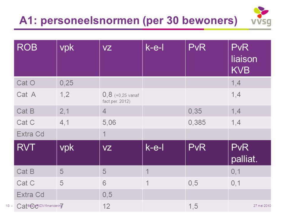 VVSG - A1: personeelsnormen (per 30 bewoners) ROBvpkvzk-e-lPvRPvR liaison KVB Cat O0,251,4 Cat A1,20,8 (+0,25 vanaf fact.per. 2012) 1,4 Cat B2,140,351