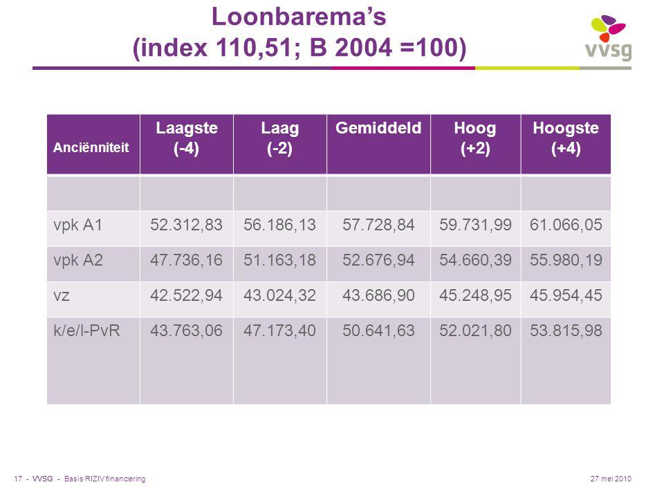 VVSG - Loonbarema's (index 110,51; B 2004 =100) Anciënniteit Laagste (-4) Laag (-2) GemiddeldHoog (+2) Hoogste (+4) vpk A152.312,8356.186,1357.728,845