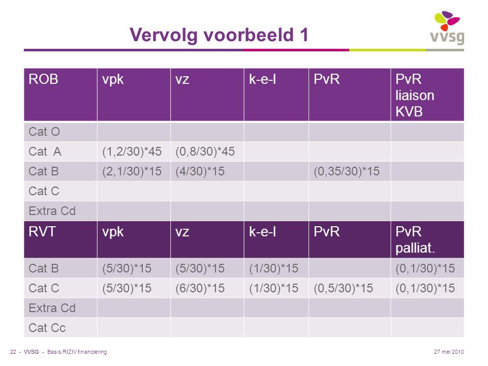 VVSG - Vervolg voorbeeld 1 ROBvpkvzk-e-lPvRPvR liaison KVB Cat O Cat A(1,2/30)*45(0,8/30)*45 Cat B(2,1/30)*15(4/30)*15(0,35/30)*15 Cat C Extra Cd RVTvpkvzk-e-lPvRPvR palliat.