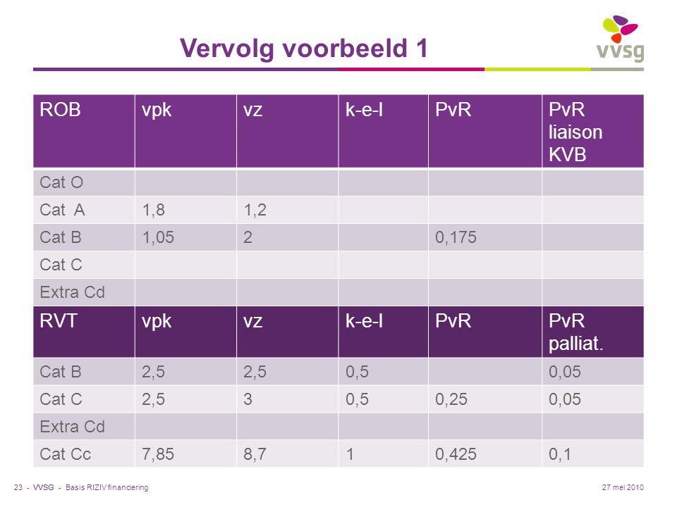 VVSG - Vervolg voorbeeld 1 ROBvpkvzk-e-lPvRPvR liaison KVB Cat O Cat A1,81,2 Cat B1,0520,175 Cat C Extra Cd RVTvpkvzk-e-lPvRPvR palliat. Cat B2,5 0,50