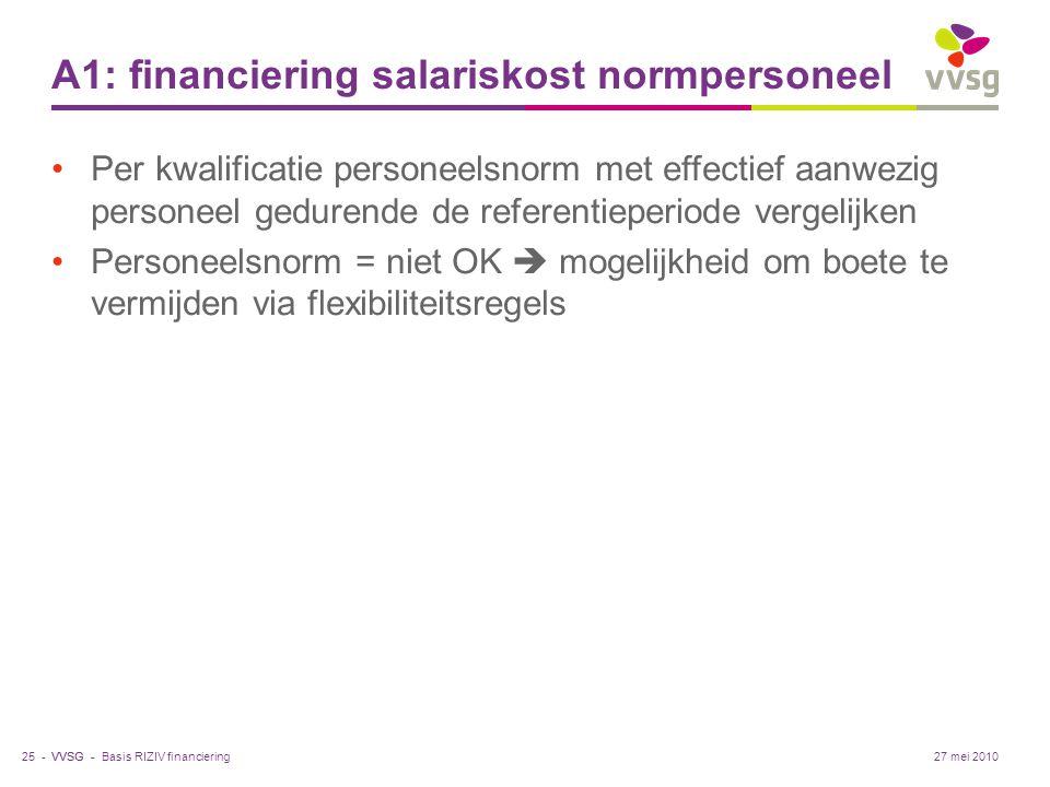 VVSG - A1: financiering salariskost normpersoneel Per kwalificatie personeelsnorm met effectief aanwezig personeel gedurende de referentieperiode verg