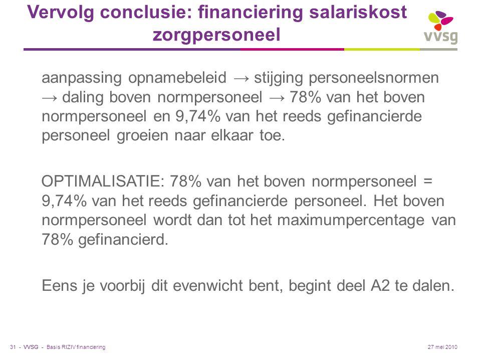 VVSG - Vervolg conclusie: financiering salariskost zorgpersoneel aanpassing opnamebeleid → stijging personeelsnormen → daling boven normpersoneel → 78% van het boven normpersoneel en 9,74% van het reeds gefinancierde personeel groeien naar elkaar toe.