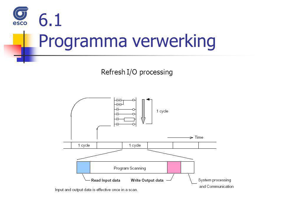 6.1 Programma verwerking Refresh I/O processing