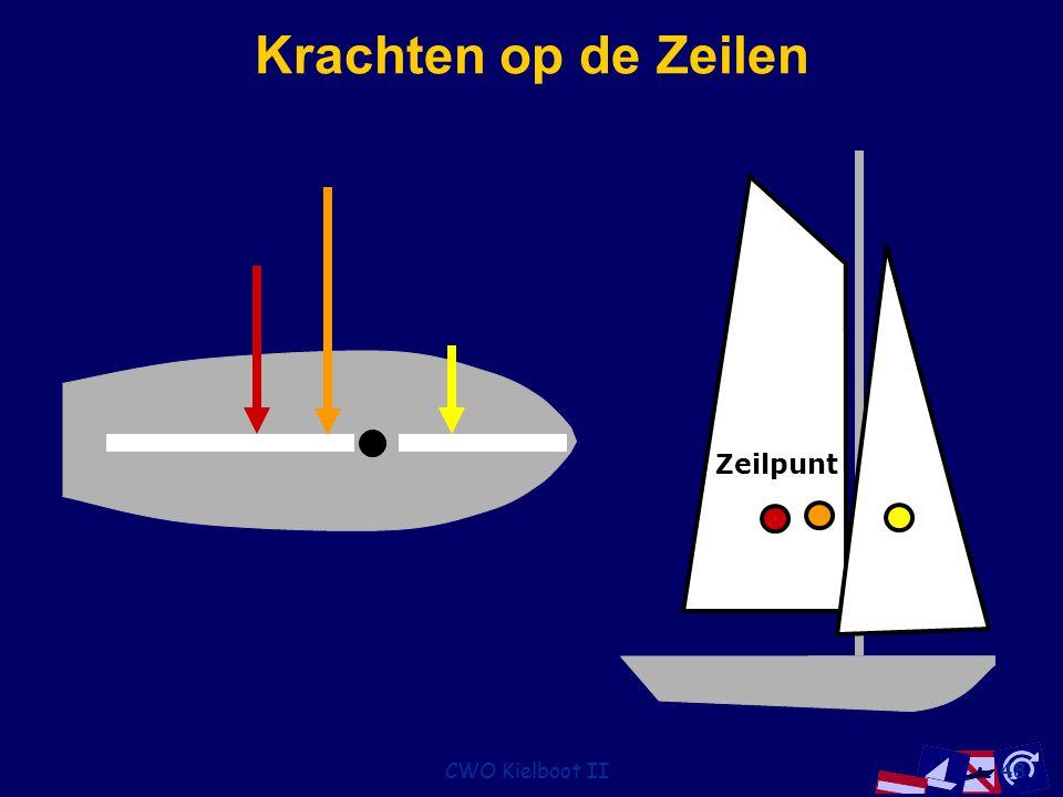 CWO Kielboot II48 Krachten op de Zeilen Zeilpunt