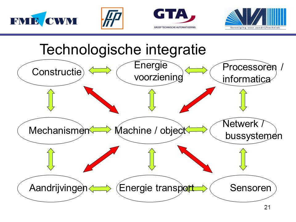 21 Machine / object Energie transportSensoren Netwerk / bussystemen Processoren / informatica Energie voorziening Constructie Mechanismen Aandrijvinge