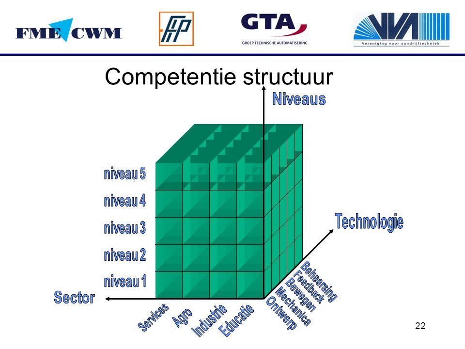 22 Competentie structuur
