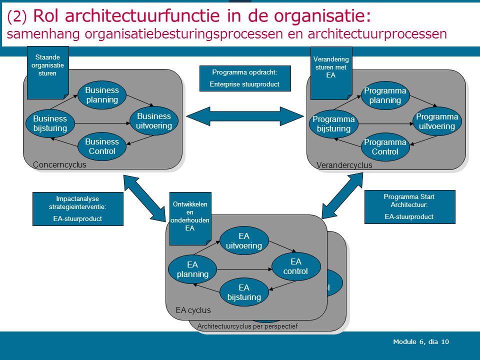 Module 6, dia 10 (2) Rol architectuurfunctie in de organisatie: samenhang organisatiebesturingsprocessen en architectuurprocessen Business planning Bu