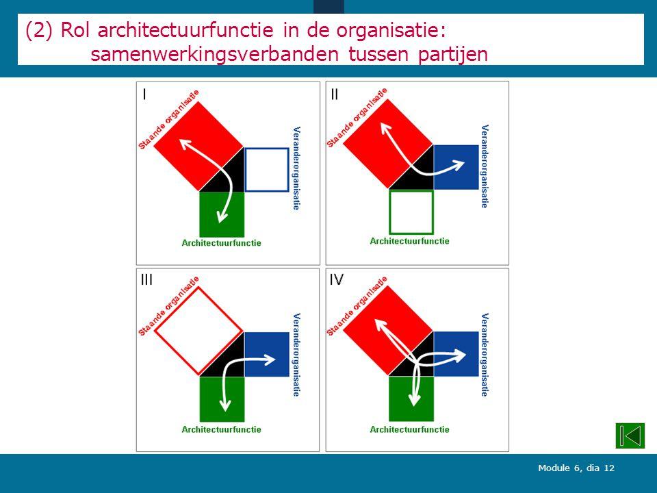 Module 6, dia 12 (2) Rol architectuurfunctie in de organisatie: samenwerkingsverbanden tussen partijen