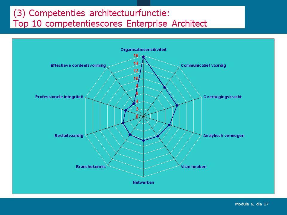 Module 6, dia 17 (3) Competenties architectuurfunctie: Top 10 competentiescores Enterprise Architect
