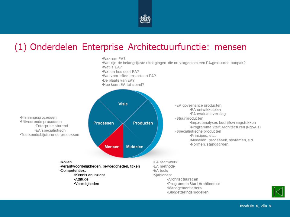 Module 6, dia 9 (1) Onderdelen Enterprise Architectuurfunctie: mensen Waarom EA? Wat zijn de belangrijkste uitdagingen die nu vragen om een EA-gestuur