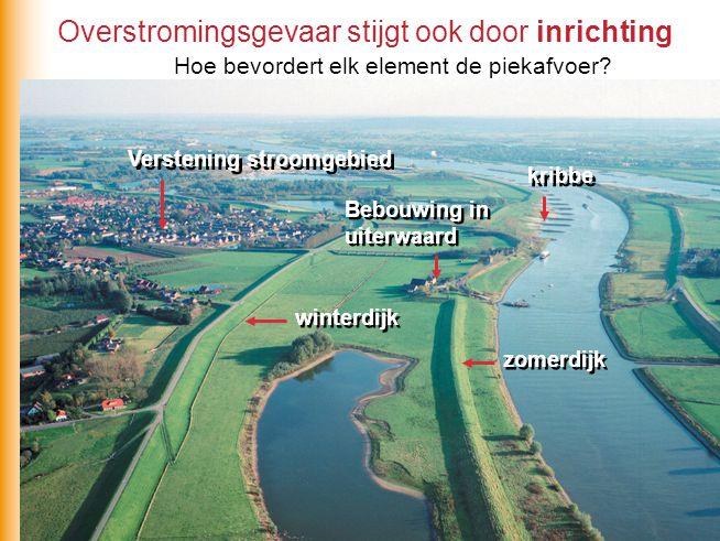 Overstromingsgevaar stijgt ook door inrichting kribbe zomerdijk winterdijk Bebouwing in uiterwaard Verstening stroomgebied Hoe bevordert elk element d