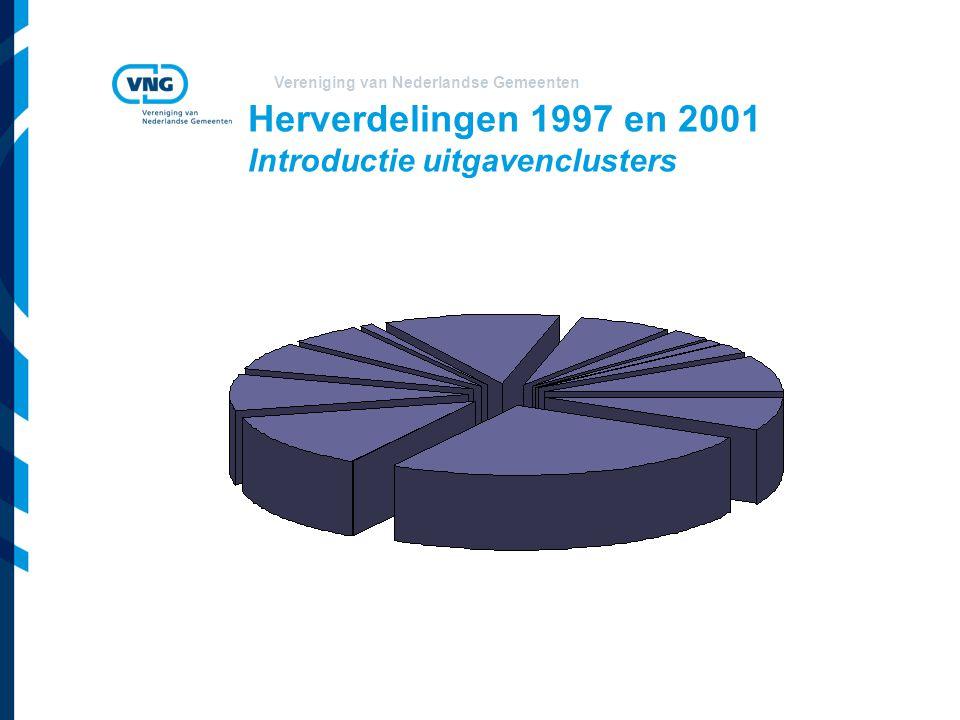 Vereniging van Nederlandse Gemeenten Uitgavenclusters in algemene uitkering (x mln. euro's)