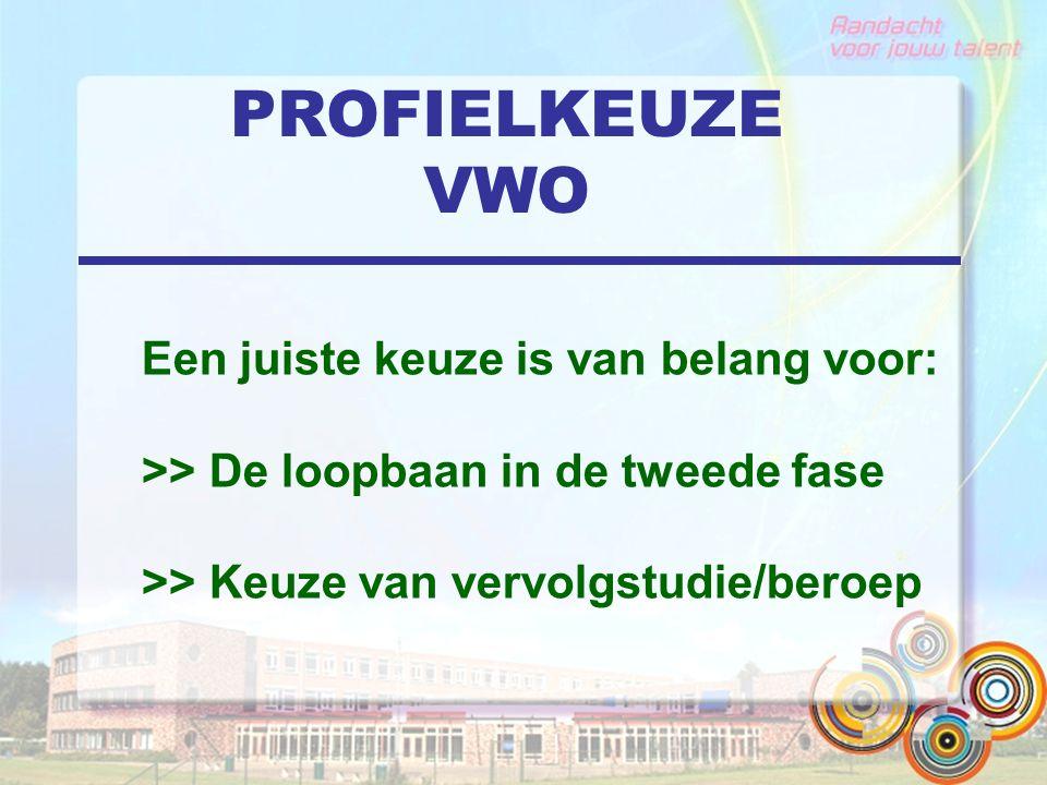 PROFIELKEUZE Keuzebegeleiding Qompas ProfielKeuze De online gids voor profielkeuze en loopbaanoriëntatie