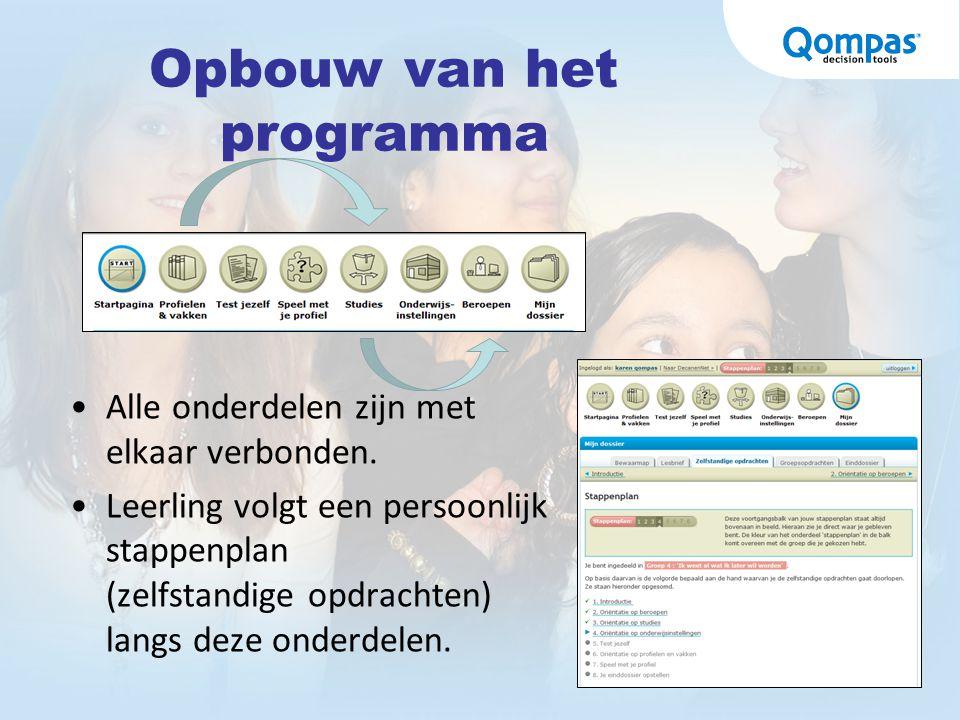 Profielen & vakken Het onderdeel 'Profielen en vakken' bevat informatie over: –De Tweede Fase –Profielen –Vakken –Inclusief aansluitende studie- en beroepsmogelijkheden.