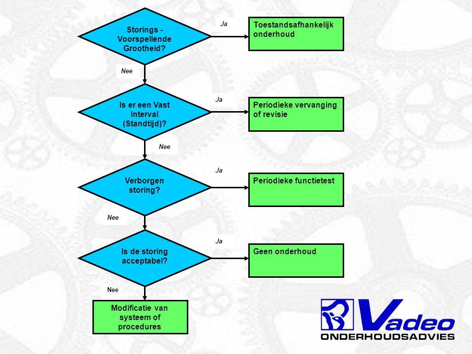 11 oktober 2004VPT Alternatieven voor onderhoud AStoring accepteren #Reservedelen #Technici paraat of oproepbaar # …………….