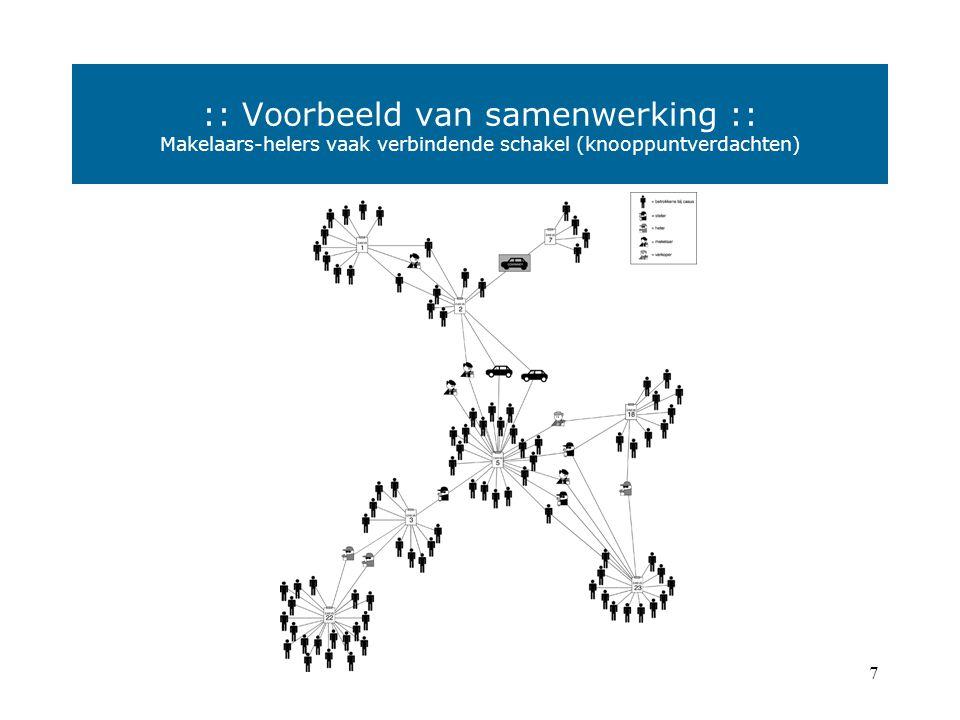 6  Nationaal georiënteerde groepen zijn relatief klein (3- 5 personen), vaak van Nederlandse komaf, meerdere functies bij één persoon en indien nodig