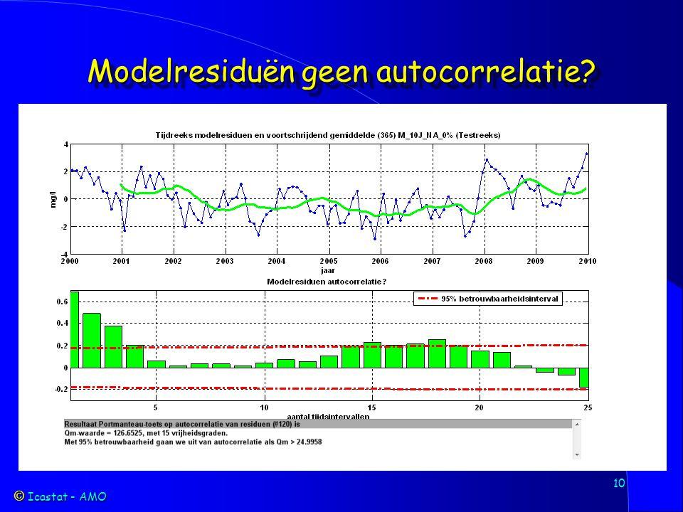 Icastat - AMO Icastat - AMO 10 Modelresiduën geen autocorrelatie