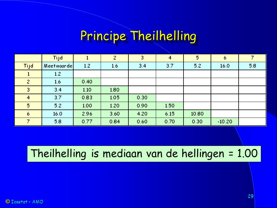 Icastat - AMO Icastat - AMO 29 Principe Theilhelling Theilhelling is mediaan van de hellingen = 1.00