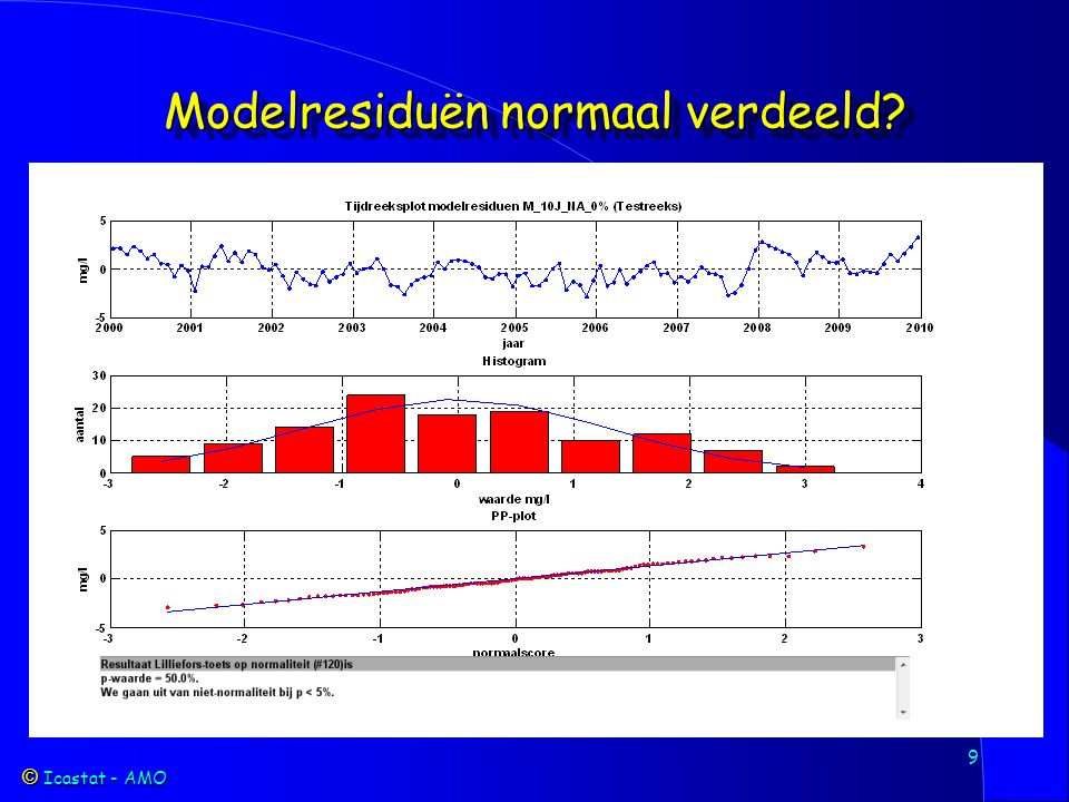 Icastat - AMO Icastat - AMO 10 Modelresiduën geen autocorrelatie?