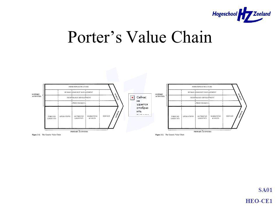 SA01 HEO-CE1 Accountplan Accountdoelstellingen en –strategie: Doelstellingen: –Kwantitatief vaststellen Accountstrategie: –Porter, Ansoff of portfolio