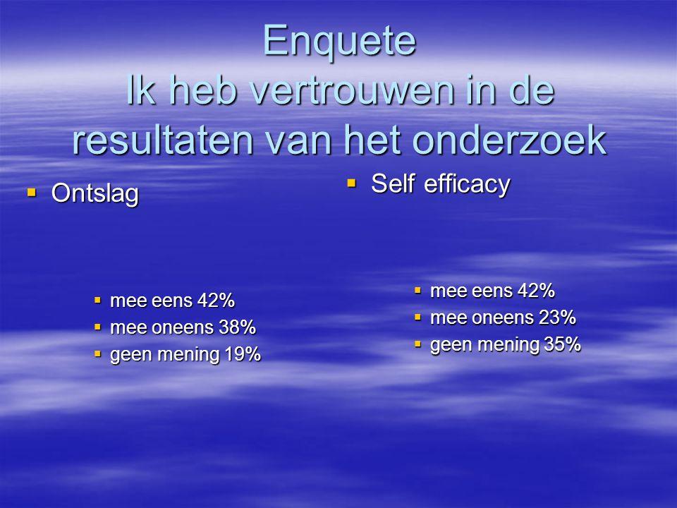 Enquete Ik heb vertrouwen in de resultaten van het onderzoek  Ontslag  mee eens 42%  mee oneens 38%  geen mening 19%  Self efficacy  mee eens 42%  mee oneens 23%  geen mening 35%