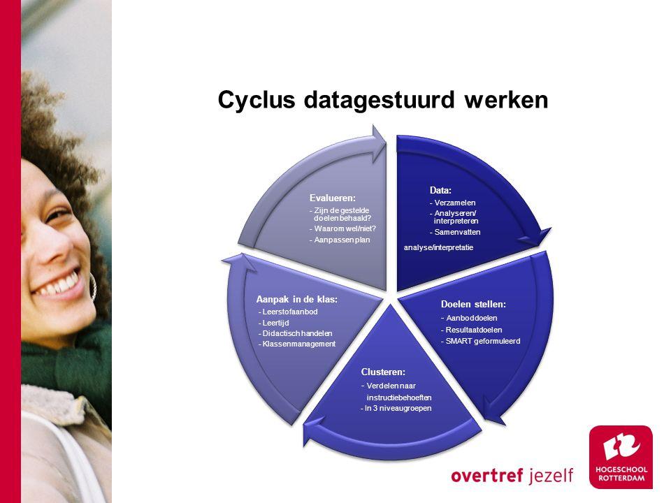 Cyclus datagestuurd werken Data: - Verzamelen - Analyseren/ interpreteren - Samenvatten analyse/interpretatie Doelen stellen: - Aanboddoelen - Resulta