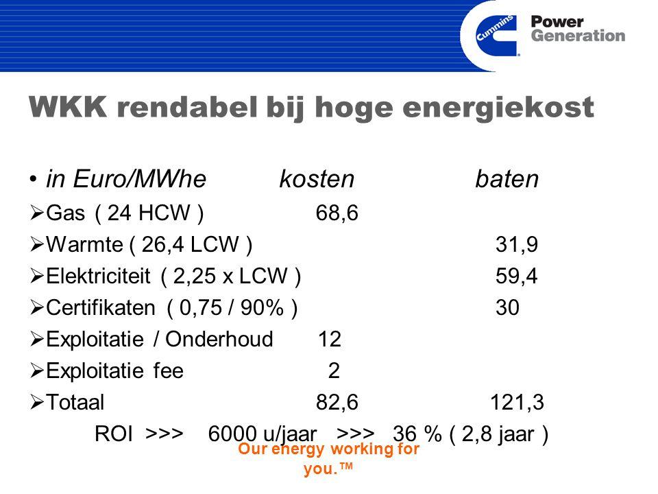 Our energy working for you.™ WKK rendabel bij hoge energiekost in Euro/MWhe kosten baten  Gas ( 24 HCW ) 68,6  Warmte ( 26,4 LCW ) 31,9  Elektriciteit( 2,25 x LCW ) 59,4  Certifikaten ( 0,75 / 90% ) 30  Exploitatie / Onderhoud 12  Exploitatie fee 2  Totaal 82,6121,3 ROI >>> 6000 u/jaar >>> 36 % ( 2,8 jaar )