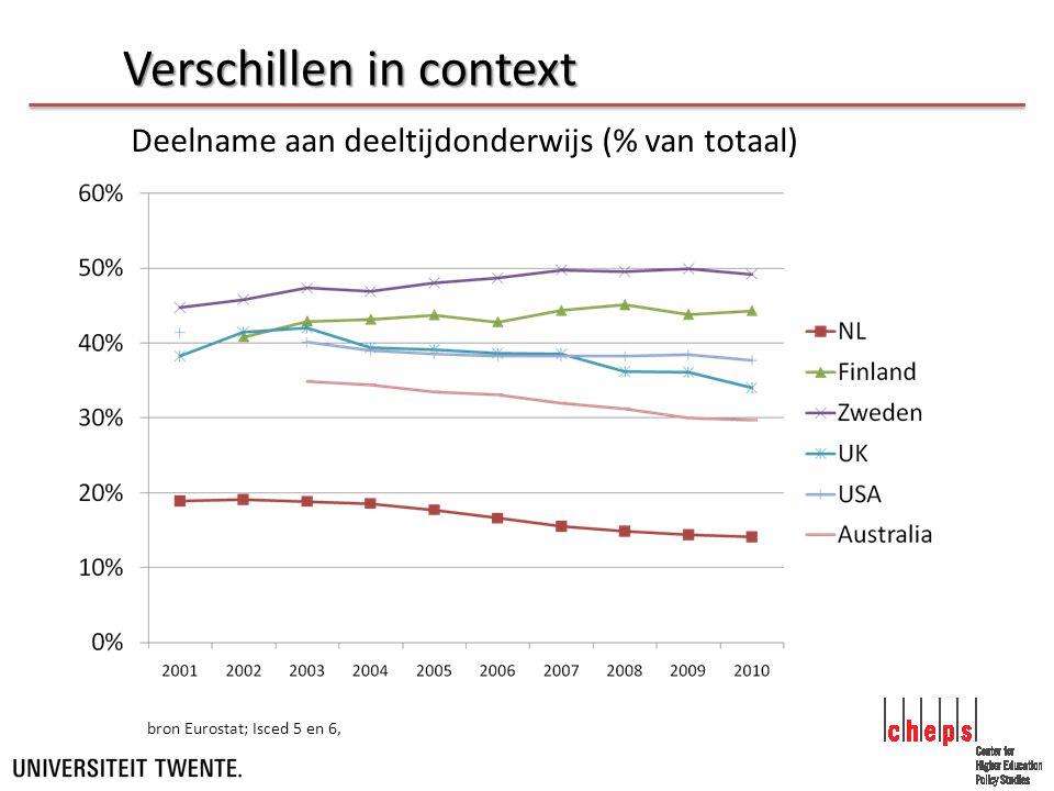 Verschillen in context Deelname aan deeltijdonderwijs (% van totaal) bron Eurostat; Isced 5 en 6,