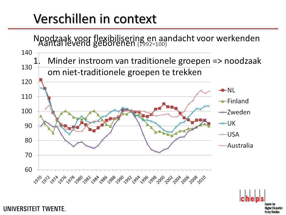 Noodzaak voor flexibilisering en aandacht voor werkenden 1.Minder instroom van traditionele groepen => noodzaak om niet-traditionele groepen te trekken Aantal levend geborenen (1992=100) Verschillen in context