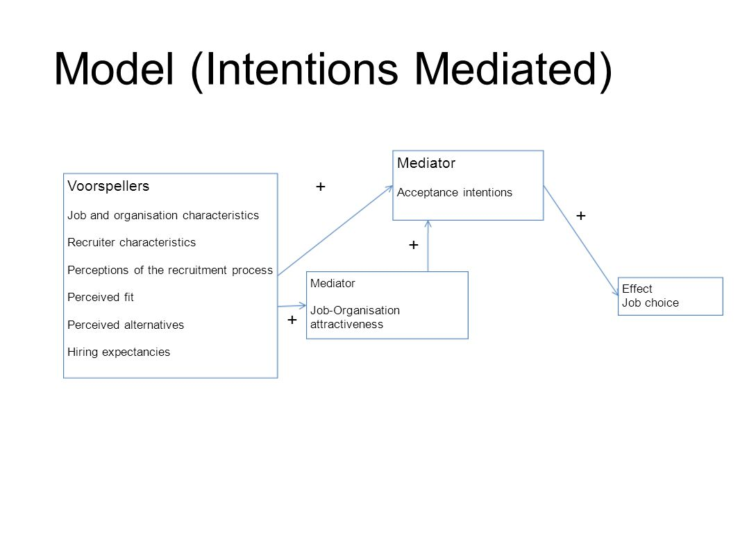 Model (Intentions Mediated) Mediator Acceptance intentions Voorspellers Job and organisation characteristics Recruiter characteristics Perceptions of