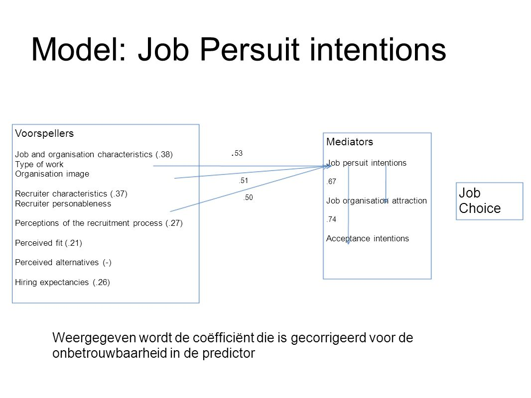Model: Job Persuit intentions Mediators Job persuit intentions.67 Job organisation attraction.74 Acceptance intentions Voorspellers Job and organisation characteristics (.38) Type of work Organisation image Recruiter characteristics (.37) Recruiter personableness Perceptions of the recruitment process (.27) Perceived fit (.21) Perceived alternatives (-) Hiring expectancies (.26) Job Choice.