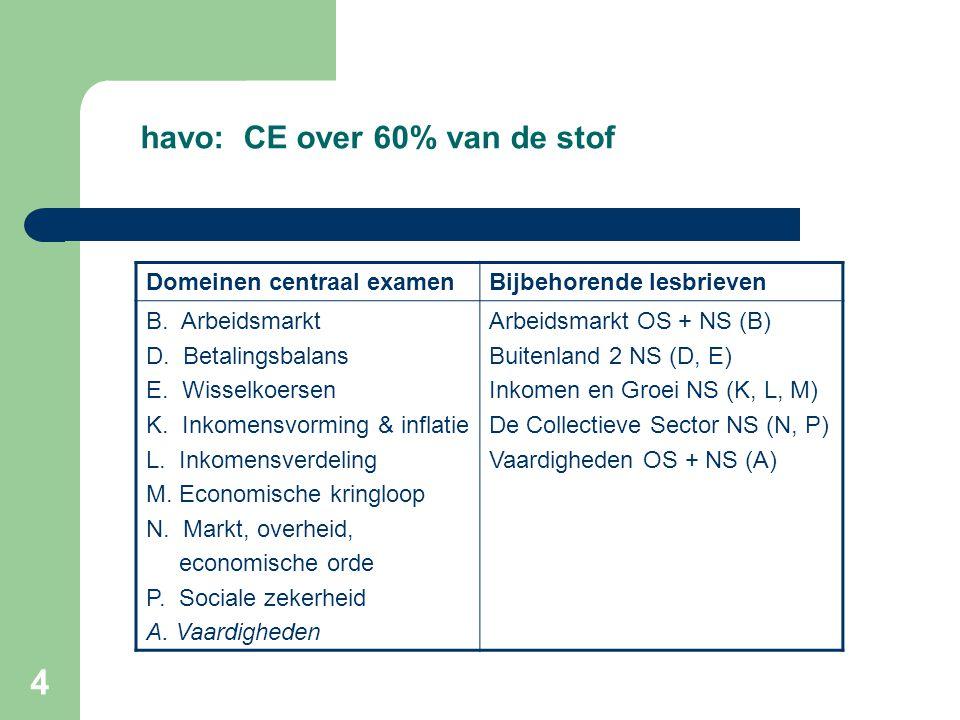 4 havo: CE over 60% van de stof Domeinen centraal examenBijbehorende lesbrieven B. Arbeidsmarkt D. Betalingsbalans E. Wisselkoersen K. Inkomensvorming